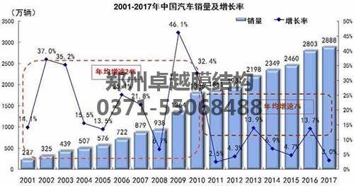2001-2017年我国汽车销量数据图