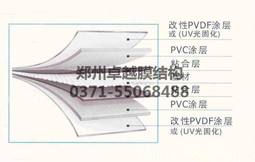 PVDF膜材结构示意图